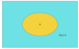 Figure 1: Venn diagram illustrating binary logic
