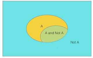 Figure 2: Venn diagram illustrating fuzzy or probabilistic logic