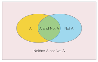 Figure 3: Venn diagram illustrating Chatuskoti, or the 4-sided negation.