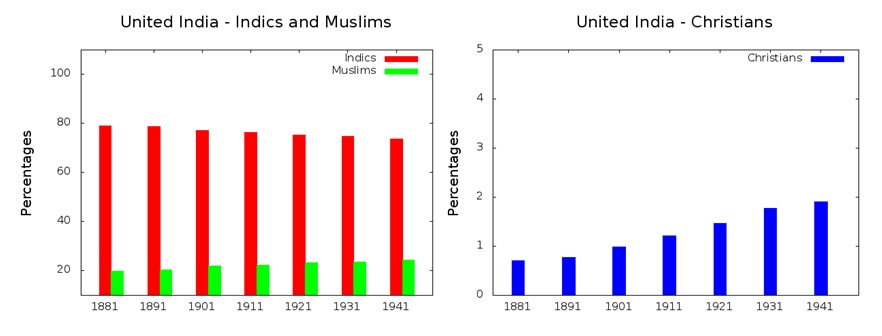 Religions Demographics of India – Age Based 01