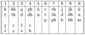 Indian binary numbers and the Katapayadi notation 03