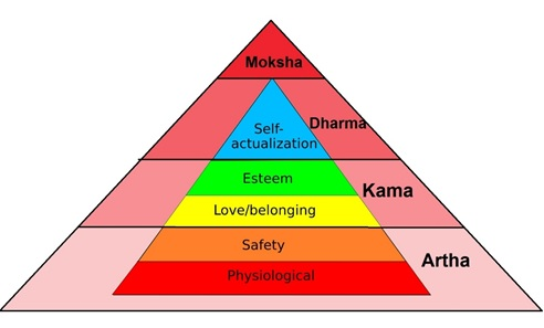 Varṇa vyavastha as a conceptual social order Maslow's Hierarchy of needs superimposed on Hindu puruṣārtha-s