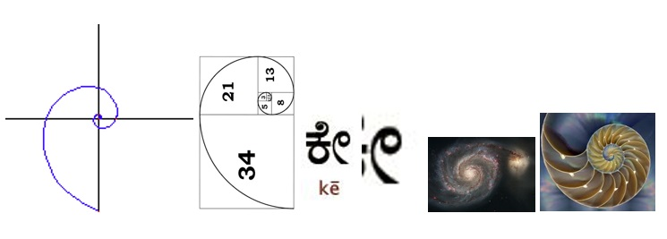 Spirals and Curves in the Paleographical Evolution of Kannada
