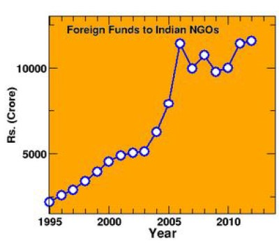 FCRA Remittance Volume