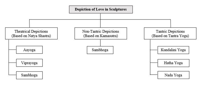 Erotic Sentiment in Indian Temple Sculptures | IndiaFactsIndiaFacts