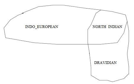 Indic Language Families and Indo-European North Indian Dravidian